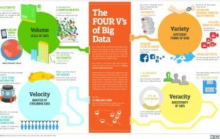 Big-Data-4V