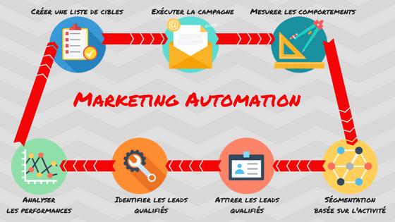 Etapes d'une campagne Marketing Automation